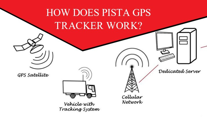 HOW DOES PISTA GPS TRACKER WORK